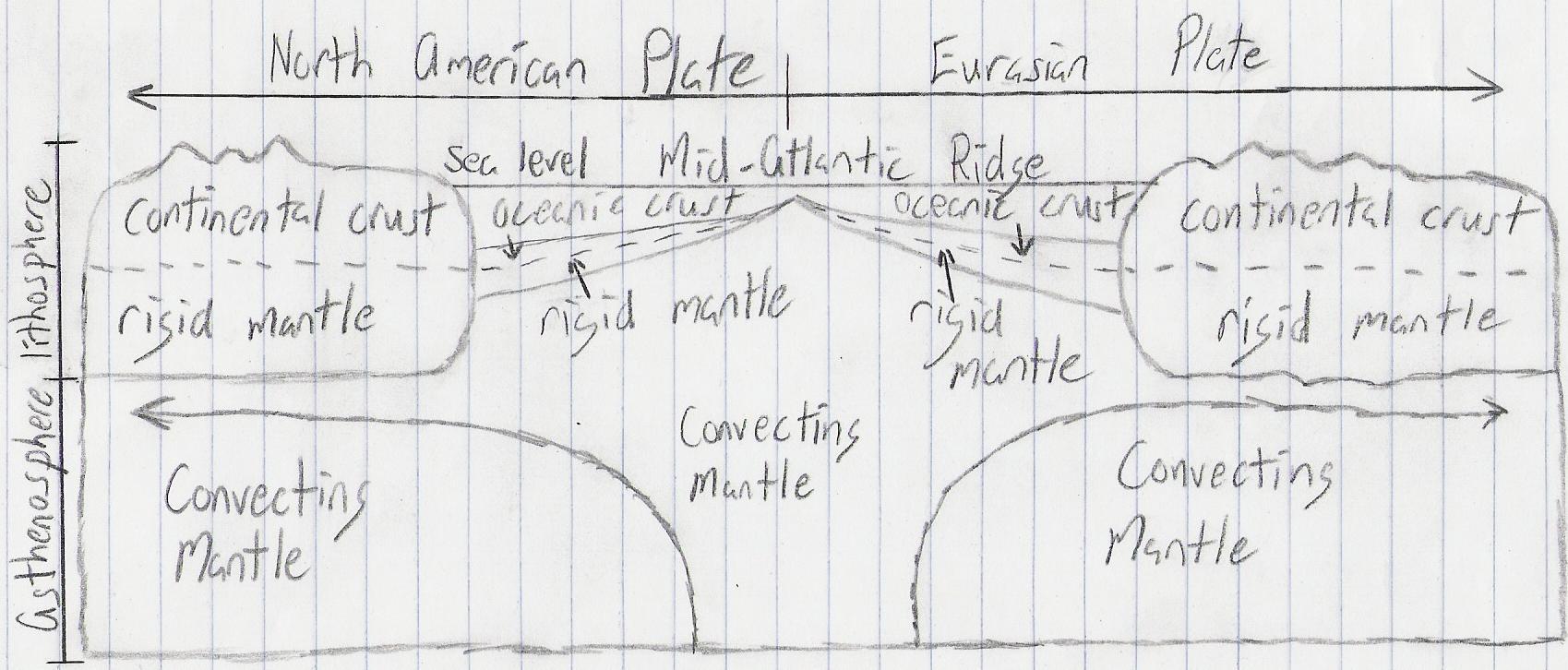 mid atlantic ridge plate boundary